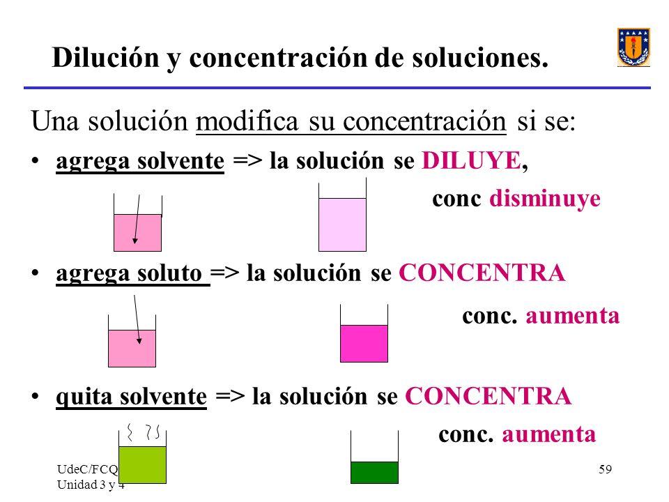 Dilución y concentración de soluciones.