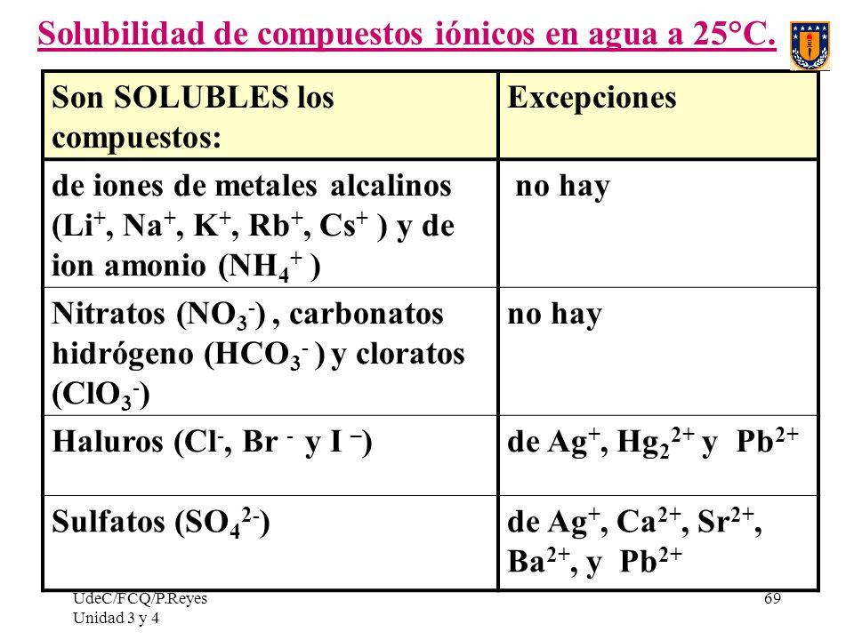 Solubilidad de compuestos iónicos en agua a 25°C.