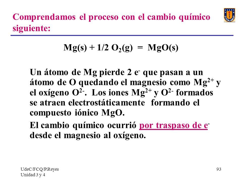 Comprendamos el proceso con el cambio químico siguiente: