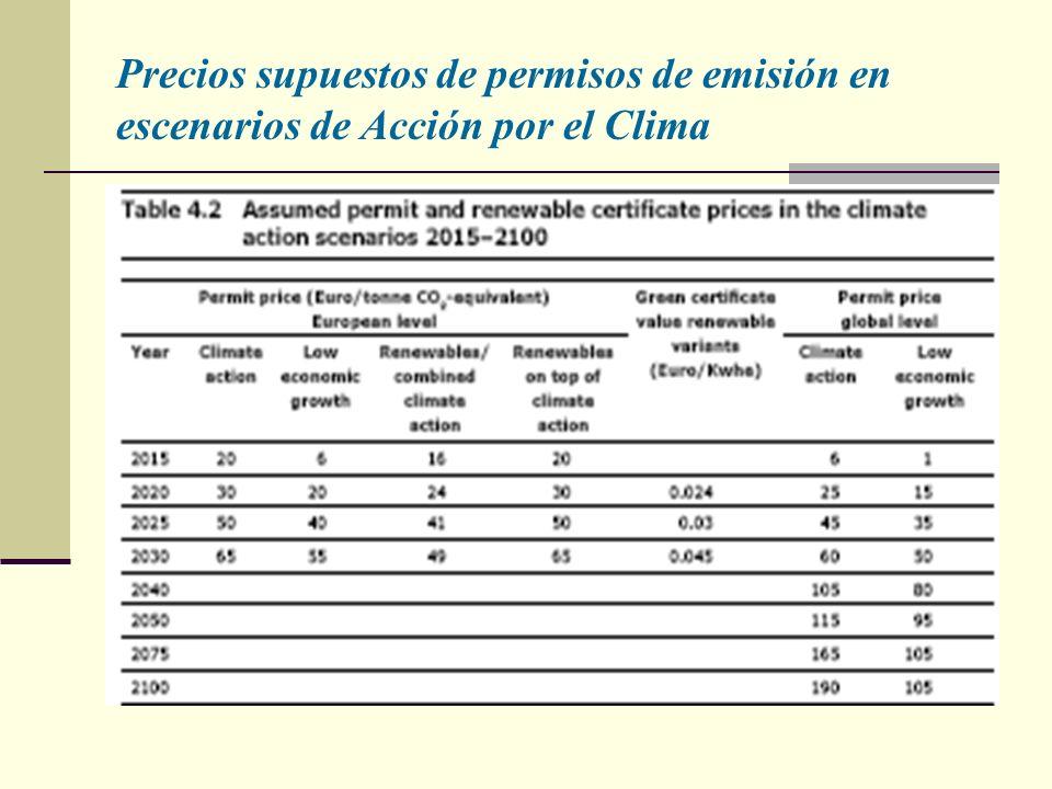 Precios supuestos de permisos de emisión en escenarios de Acción por el Clima