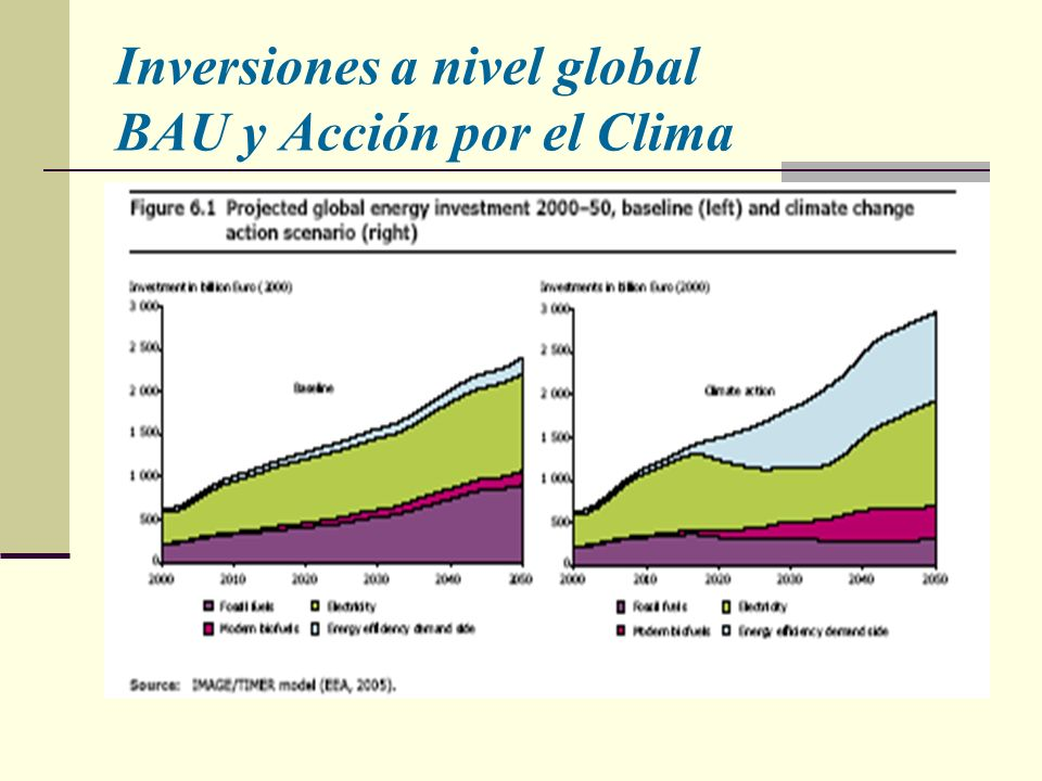 Inversiones a nivel global BAU y Acción por el Clima