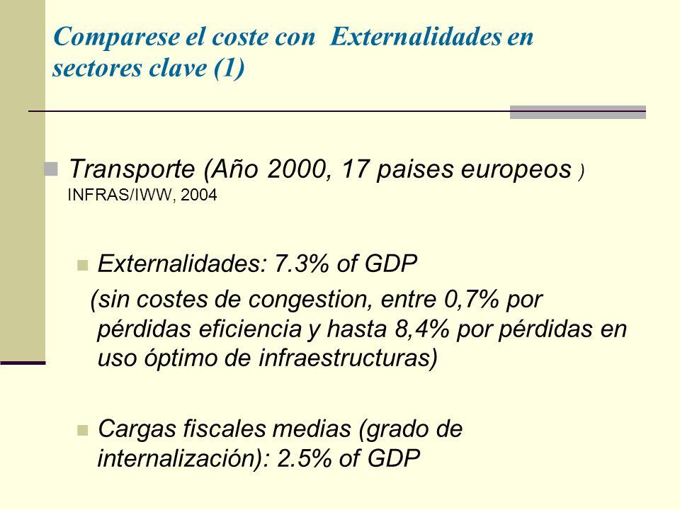 Comparese el coste con Externalidades en sectores clave (1)
