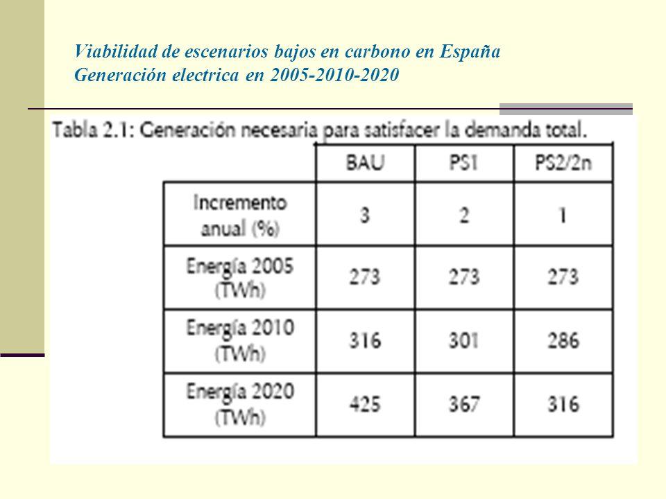 Viabilidad de escenarios bajos en carbono en España Generación electrica en 2005-2010-2020