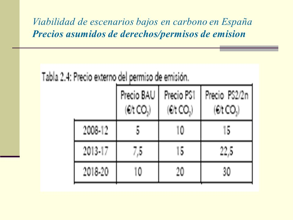 Viabilidad de escenarios bajos en carbono en España Precios asumidos de derechos/permisos de emision