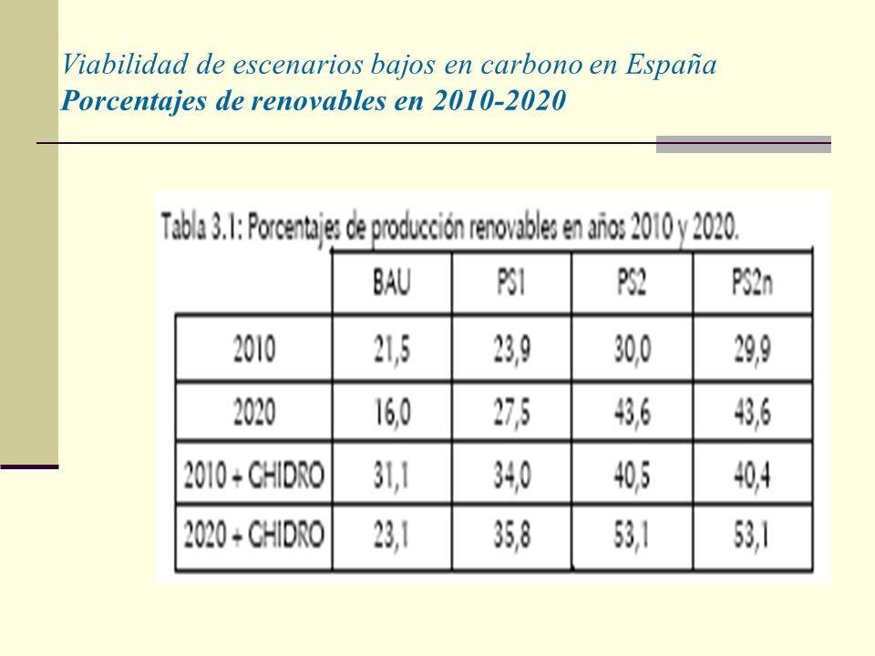 Viabilidad de escenarios bajos en carbono en España Porcentajes de renovables en 2010-2020