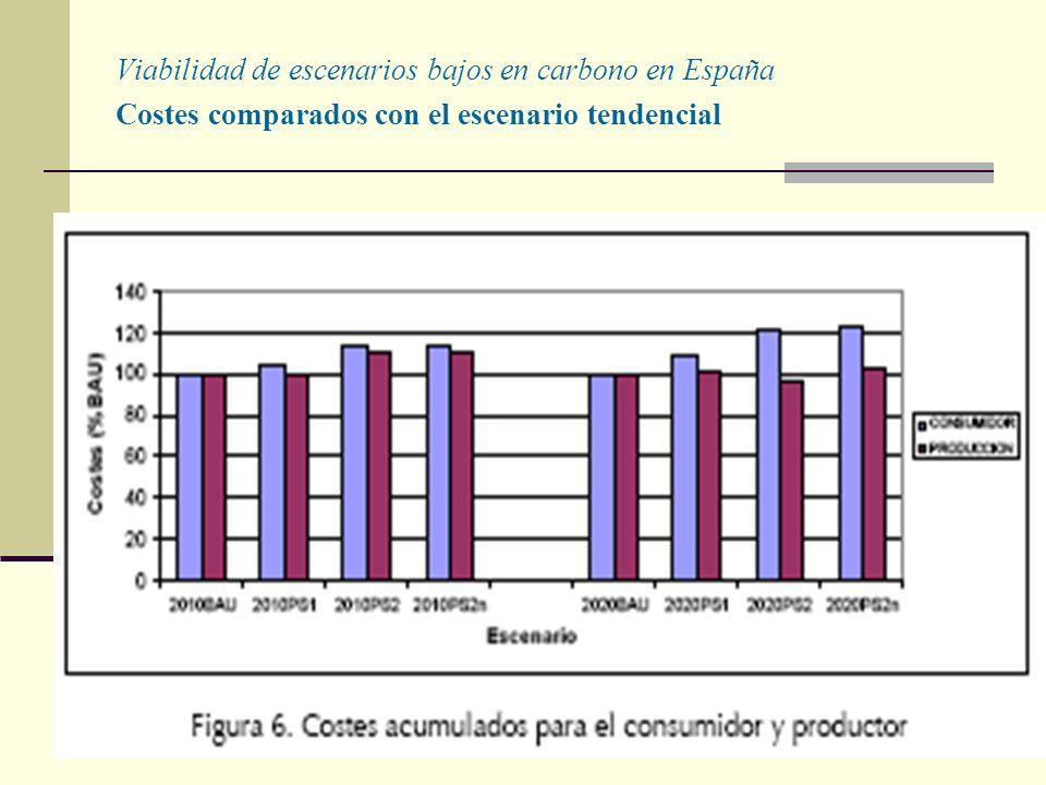 Viabilidad de escenarios bajos en carbono en España Costes comparados con el escenario tendencial