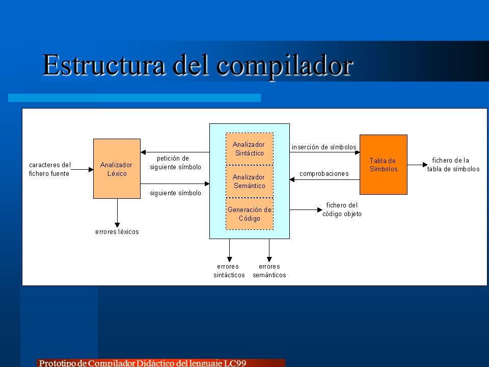 Estructura del compilador