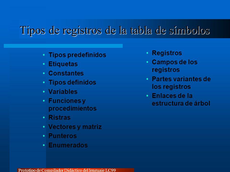 Tipos de registros de la tabla de símbolos