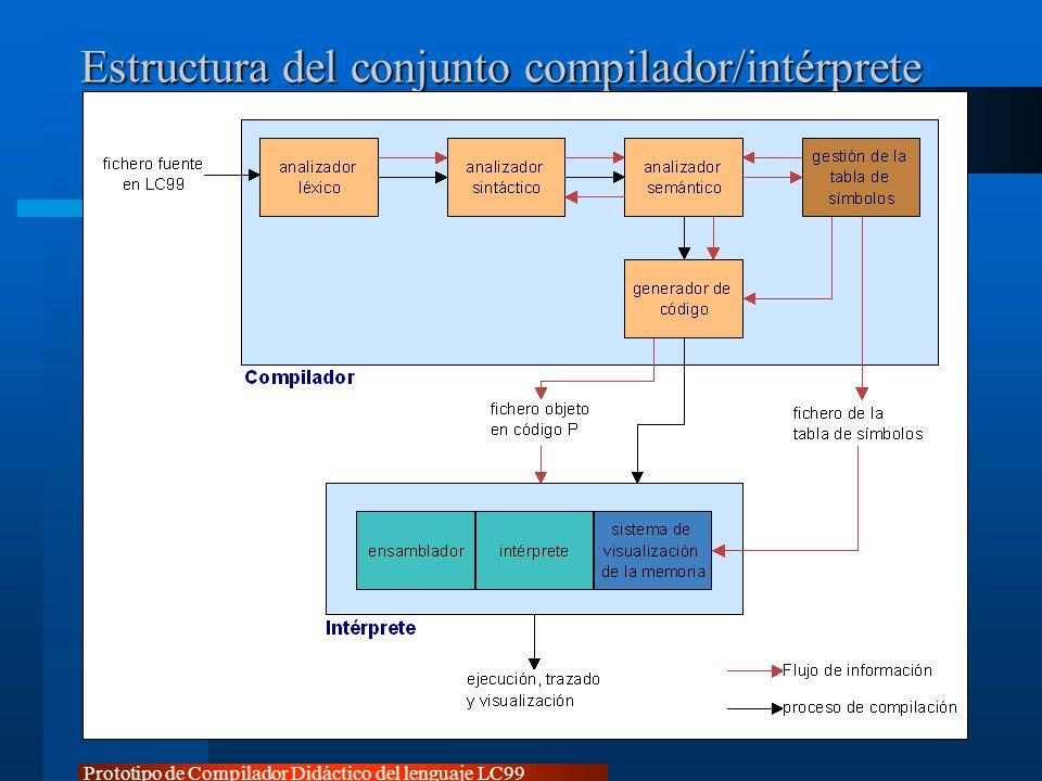 Estructura del conjunto compilador/intérprete