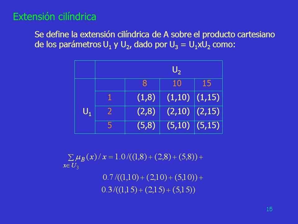 Extensión cilíndrica Se define la extensión cilíndrica de A sobre el producto cartesiano de los parámetros U1 y U2, dado por U3 = U1xU2 como: