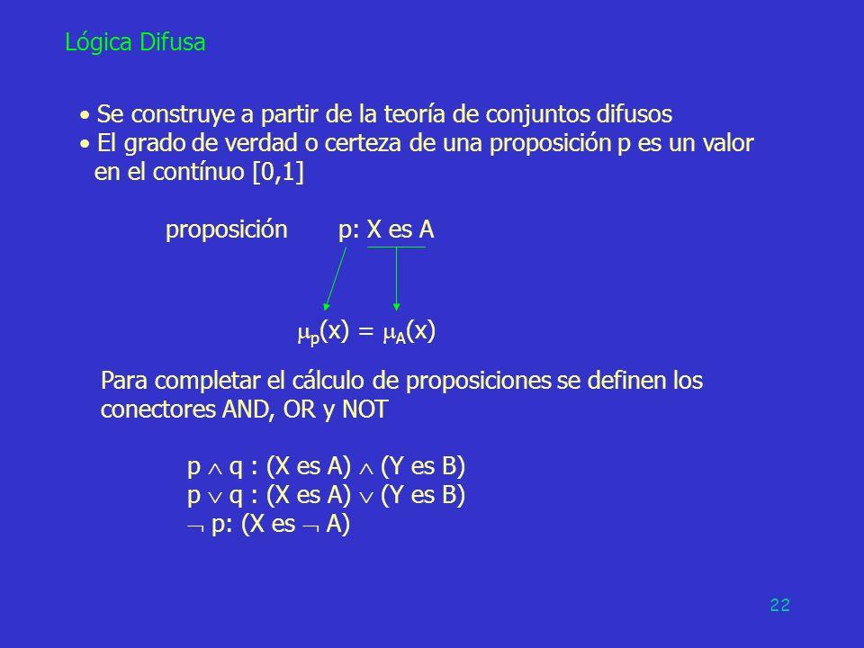 Se construye a partir de la teoría de conjuntos difusos