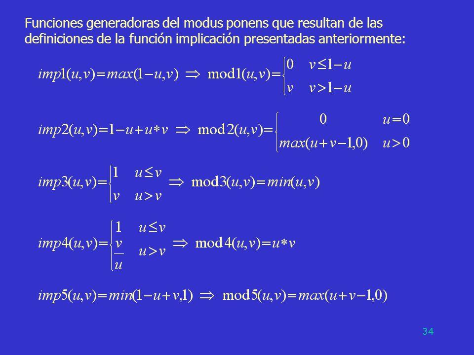 Funciones generadoras del modus ponens que resultan de las definiciones de la función implicación presentadas anteriormente: