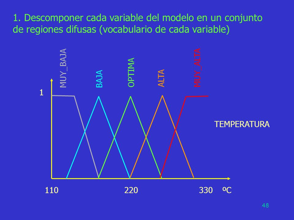 1. Descomponer cada variable del modelo en un conjunto de regiones difusas (vocabulario de cada variable)