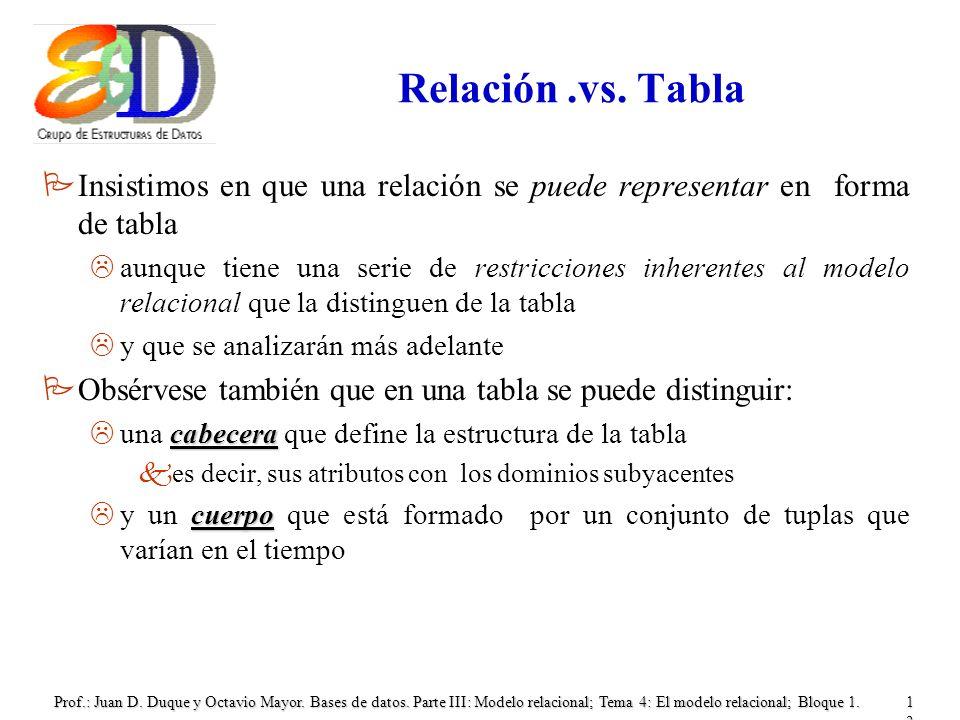 Relación .vs. Tabla Insistimos en que una relación se puede representar en forma de tabla.