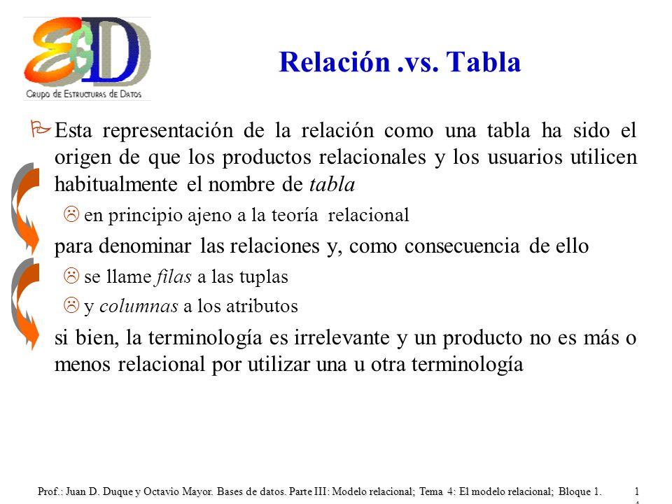 Relación .vs. Tabla