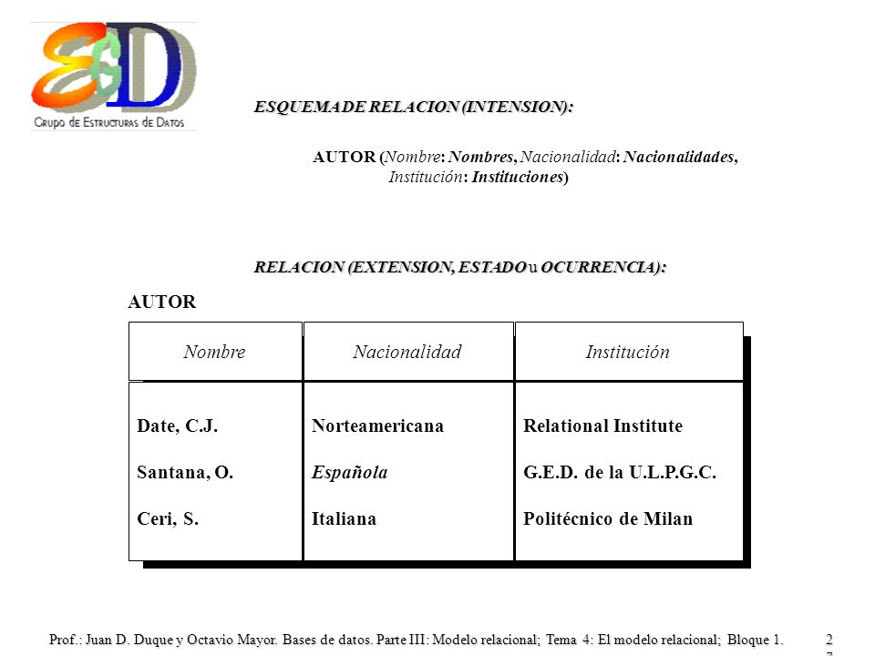 Nombre Nacionalidad Institución Date, C.J. Santana, O. Ceri, S.