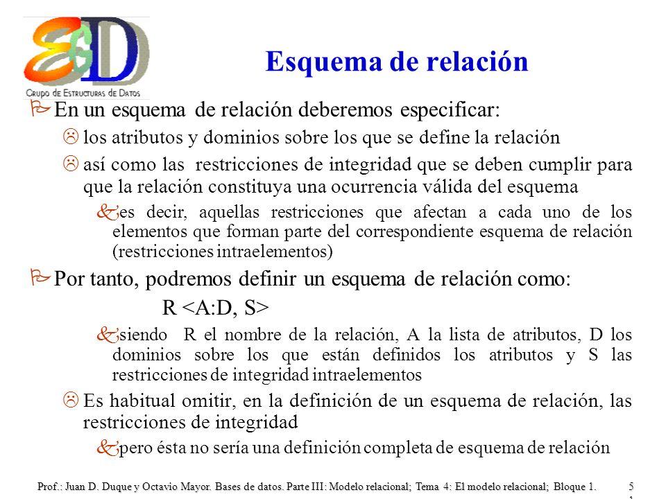 Esquema de relación En un esquema de relación deberemos especificar: