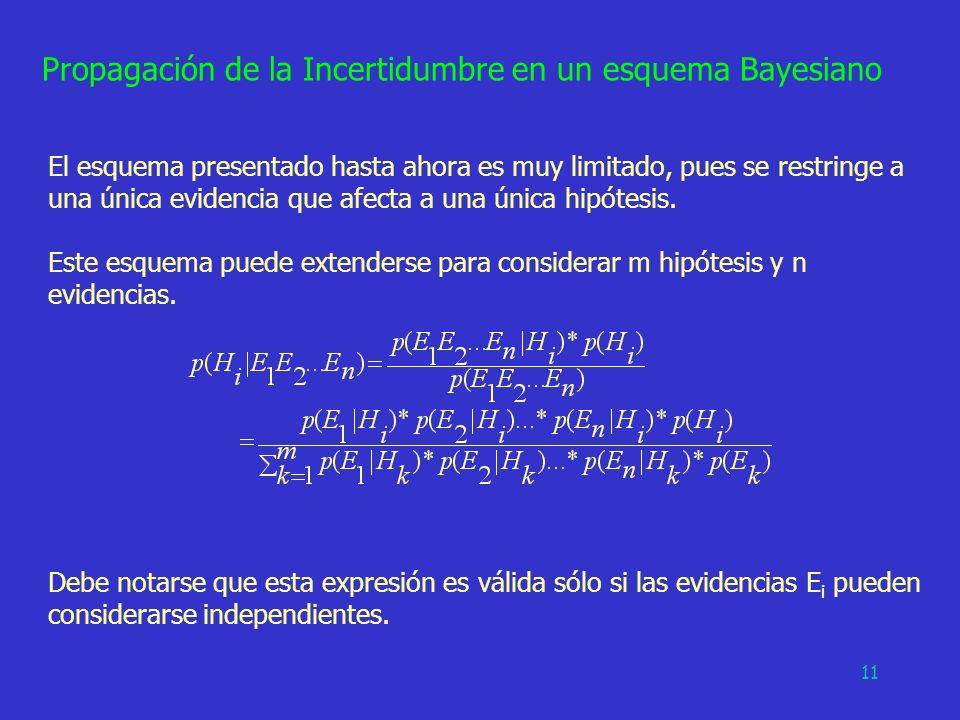 Propagación de la Incertidumbre en un esquema Bayesiano