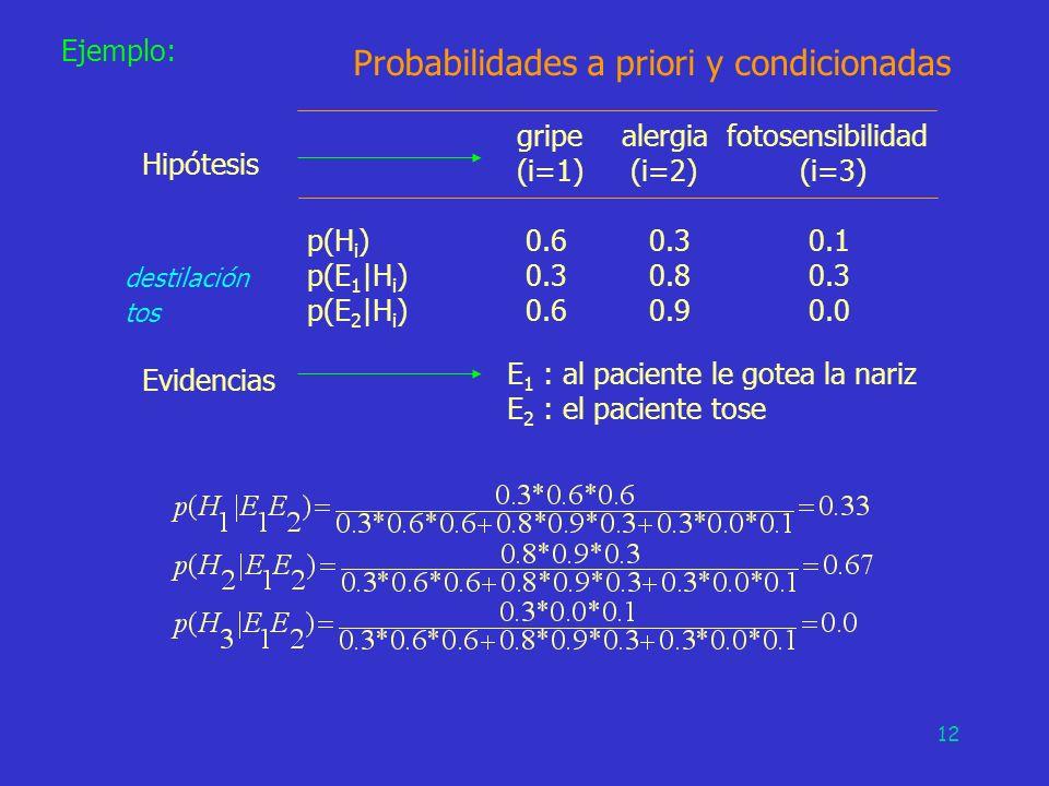 Probabilidades a priori y condicionadas gripe alergia fotosensibilidad