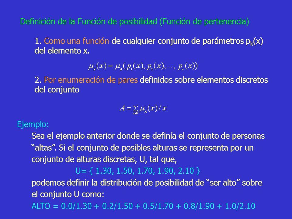 Definición de la Función de posibilidad (Función de pertenencia)