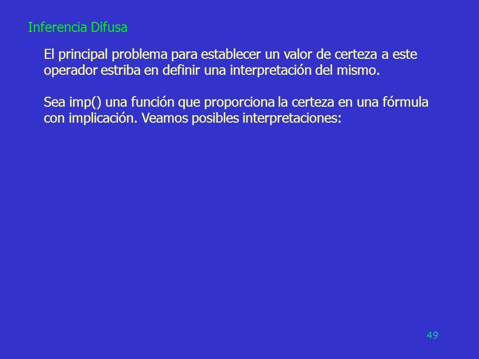 Inferencia Difusa El principal problema para establecer un valor de certeza a este operador estriba en definir una interpretación del mismo.