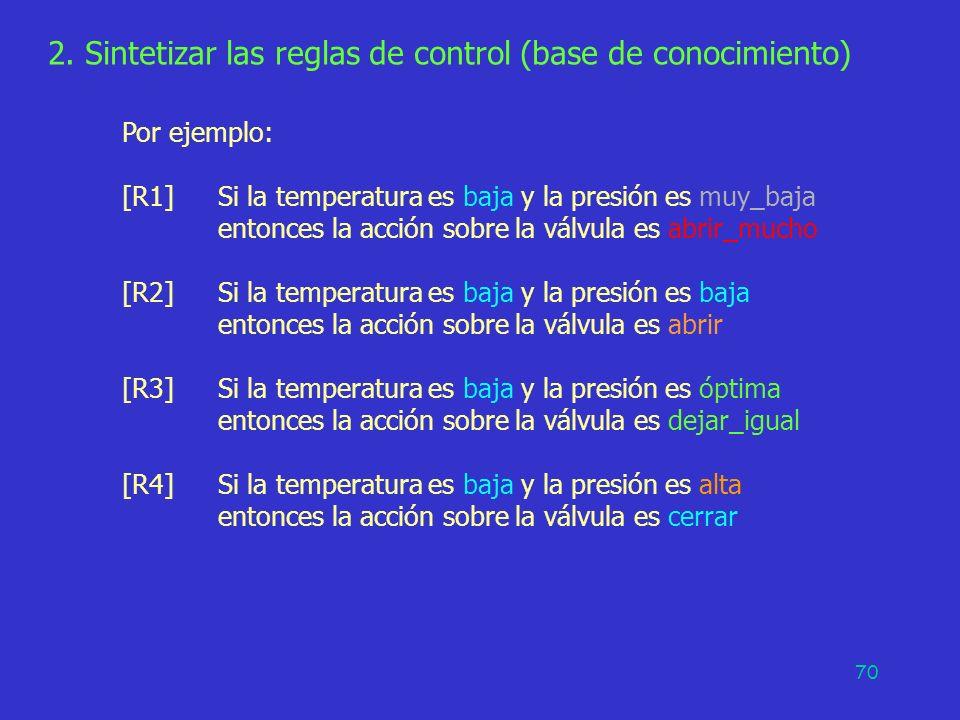 2. Sintetizar las reglas de control (base de conocimiento)