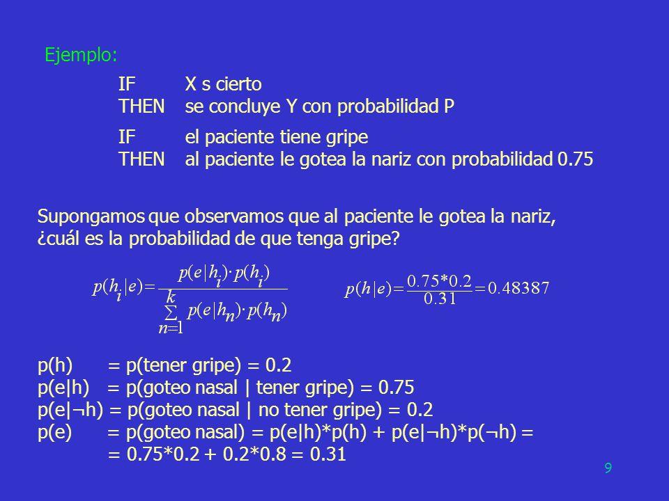 THEN se concluye Y con probabilidad P