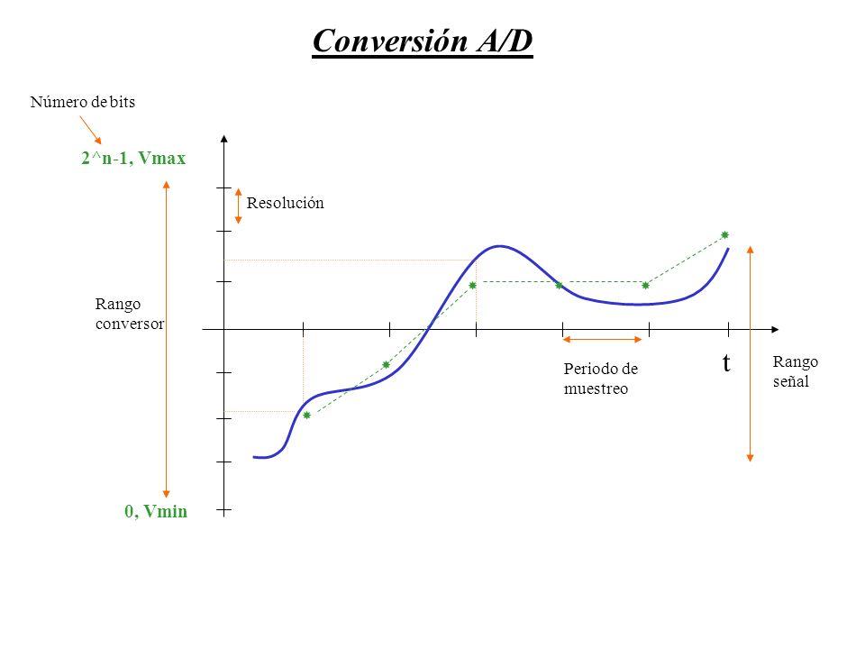 Conversión A/D t 2^n-1, Vmax 0, Vmin Número de bits Resolución