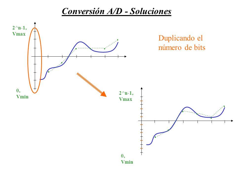 Conversión A/D - Soluciones