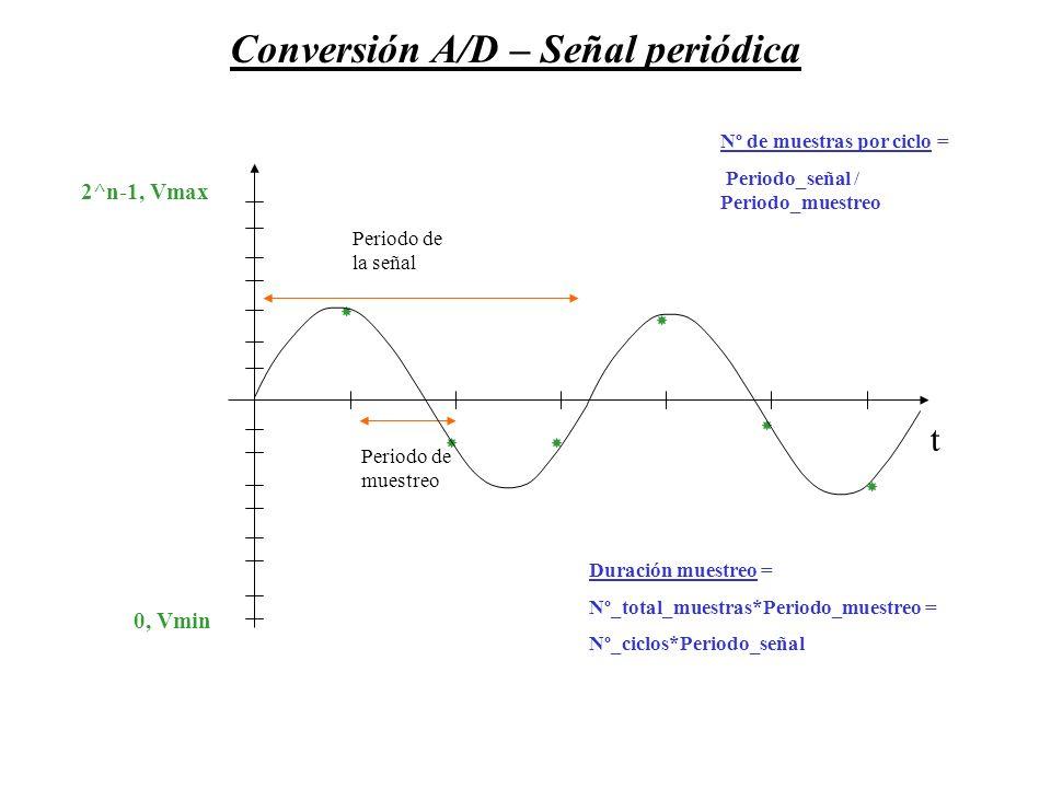 Conversión A/D – Señal periódica