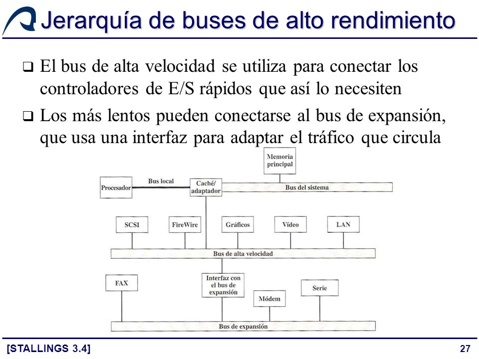 Jerarquía de buses de alto rendimiento