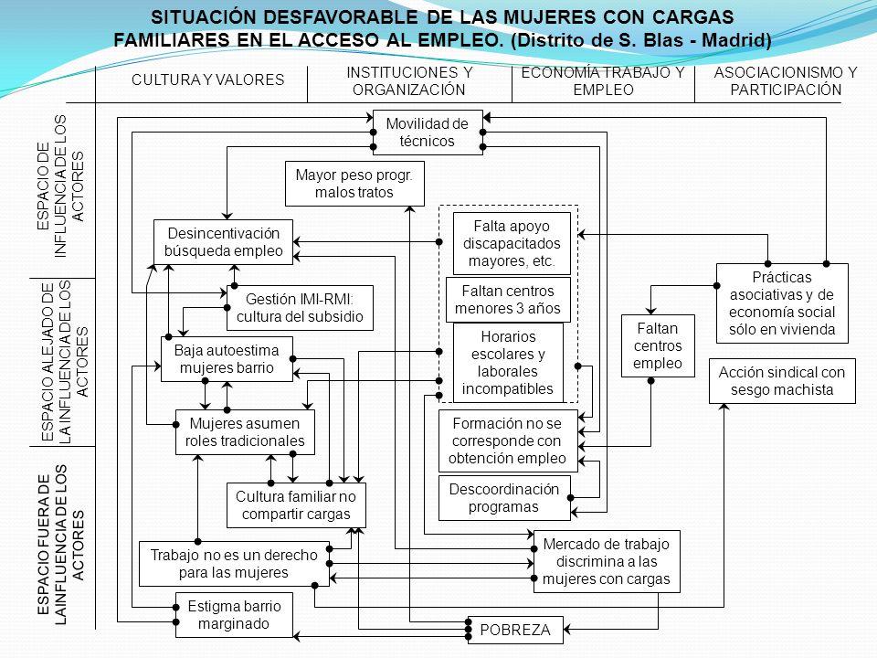 SITUACIÓN DESFAVORABLE DE LAS MUJERES CON CARGAS FAMILIARES EN EL ACCESO AL EMPLEO. (Distrito de S. Blas - Madrid)