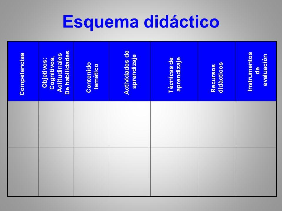 Esquema didáctico Actitudinales De habilidades Cognitivos, Objetivos: