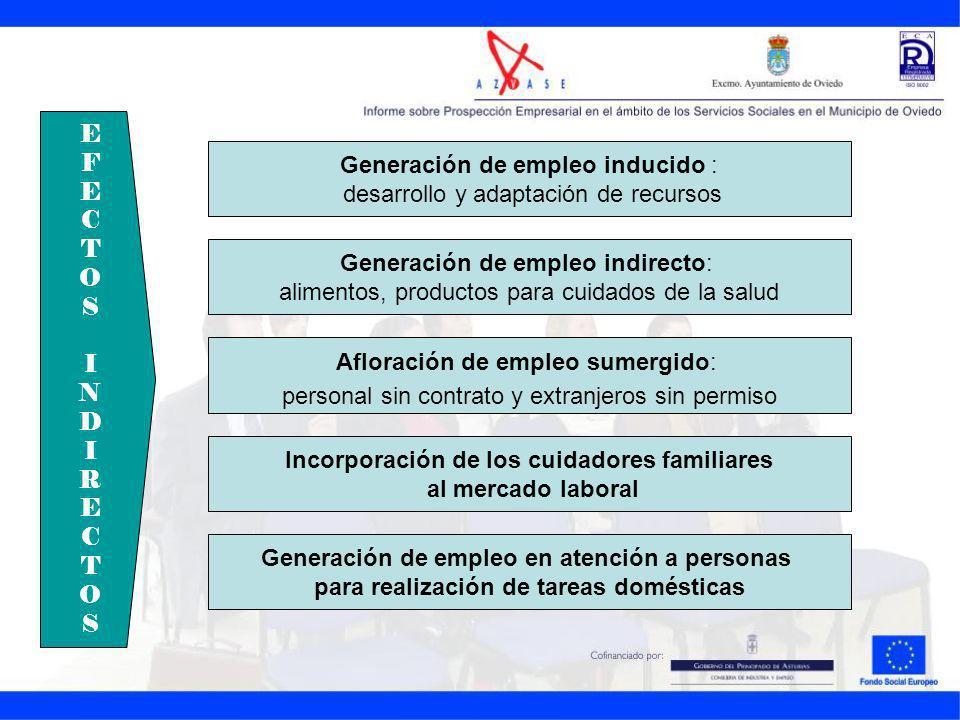 Generación de empleo inducido : desarrollo y adaptación de recursos