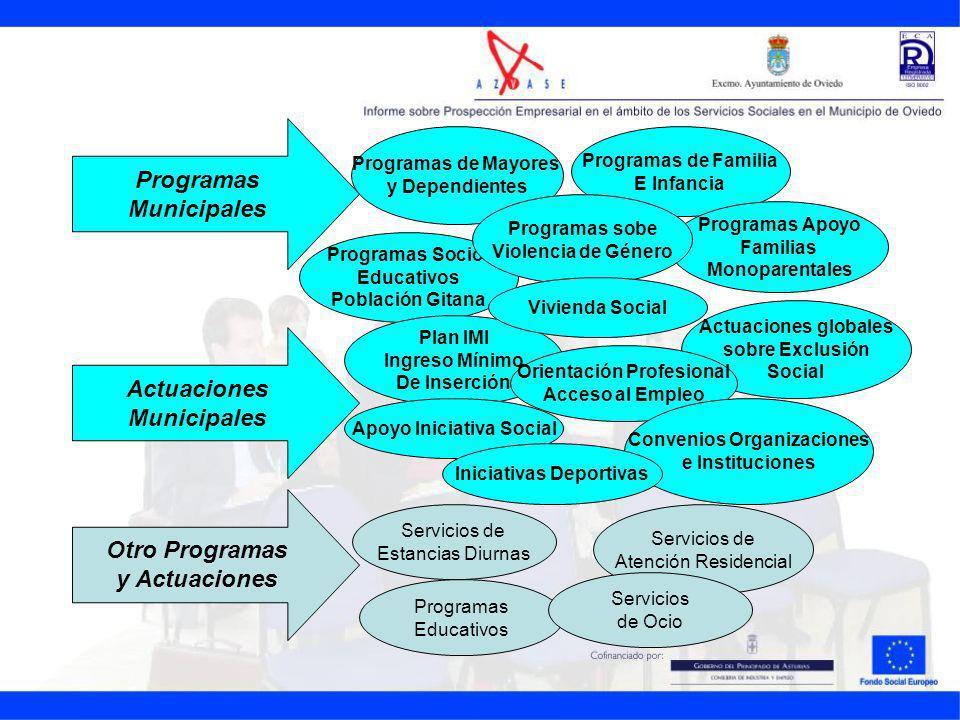 Programas Municipales Actuaciones Otro Programas y Actuaciones