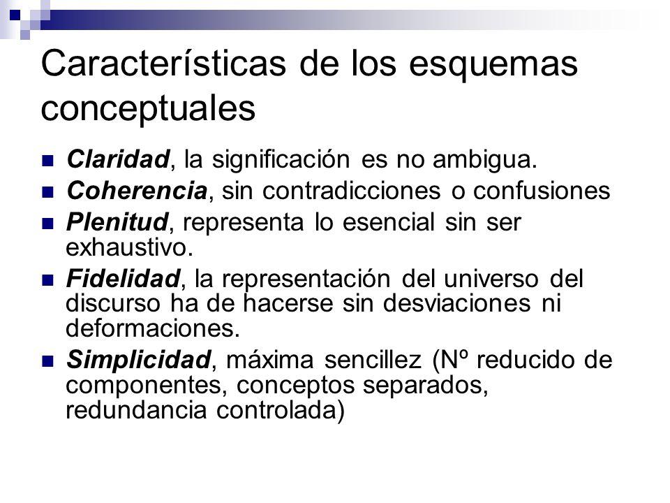 Características de los esquemas conceptuales