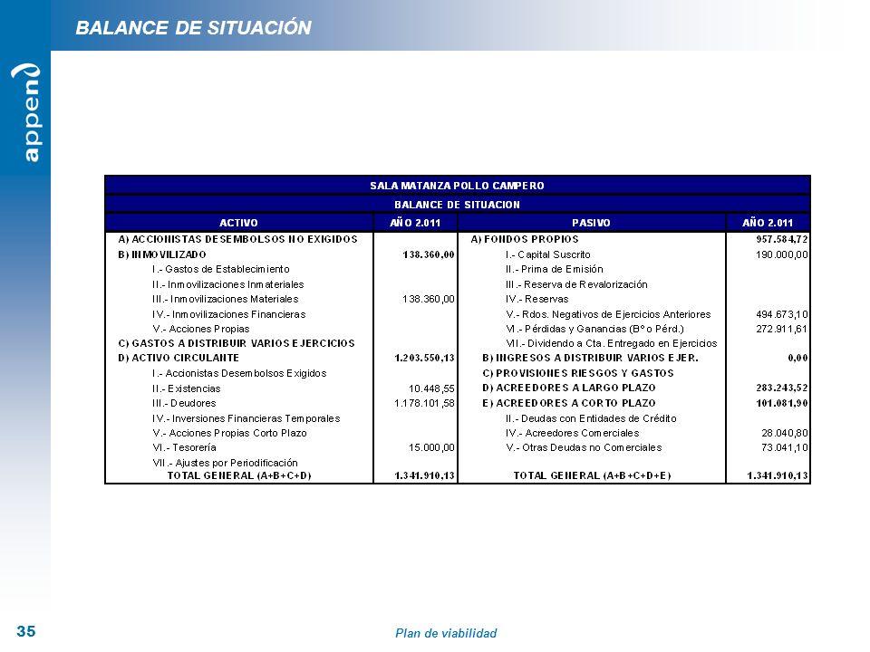 BALANCE DE SITUACIÓN