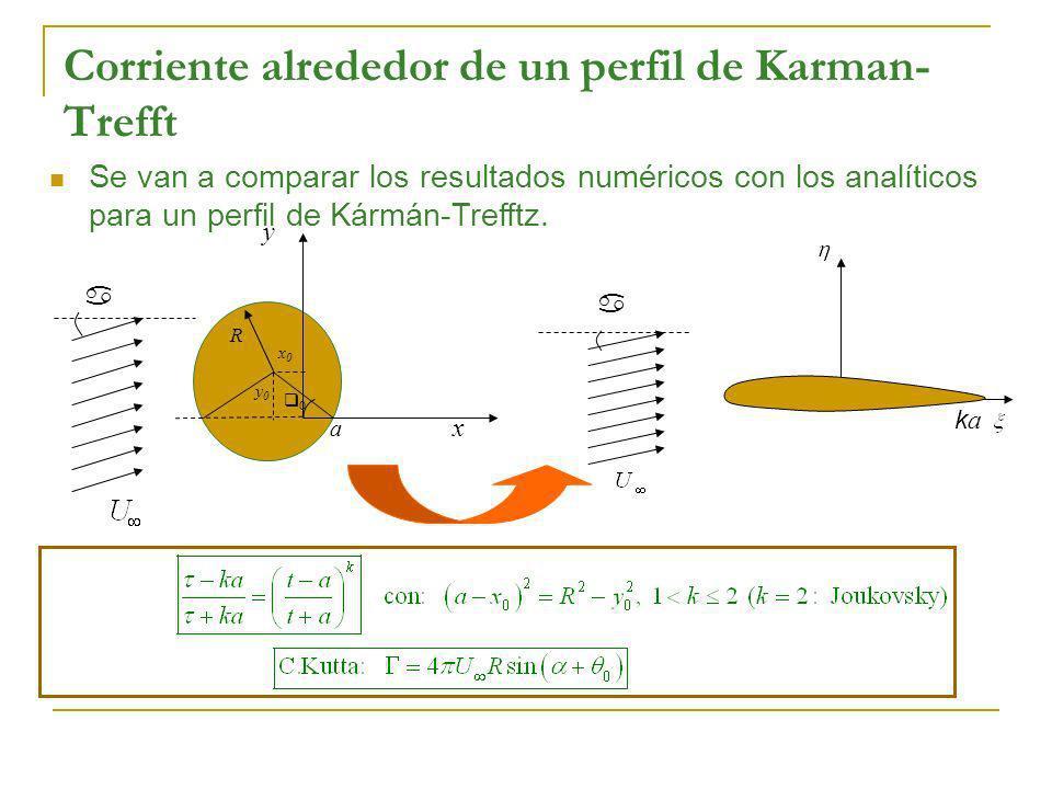 Corriente alrededor de un perfil de Karman-Trefft