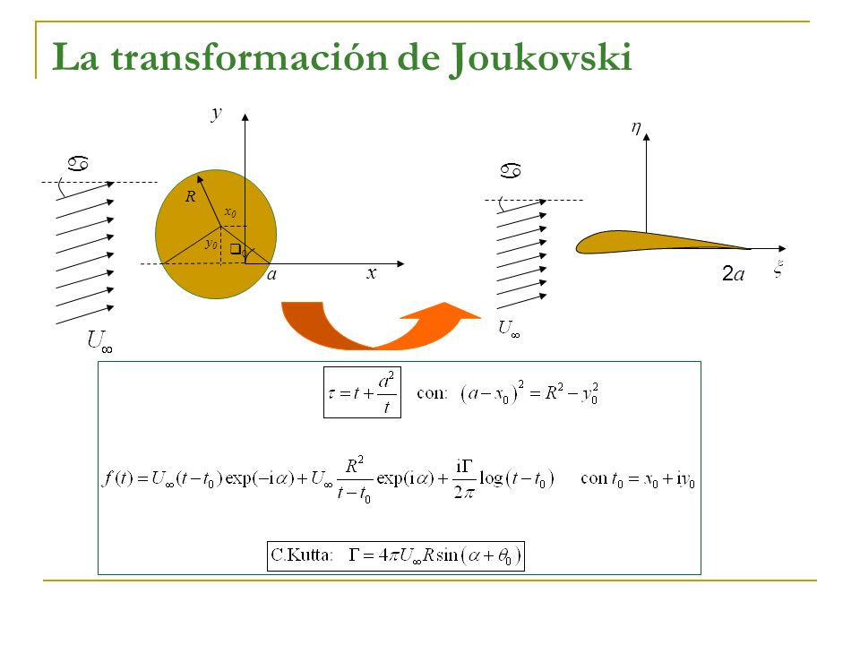 La transformación de Joukovski