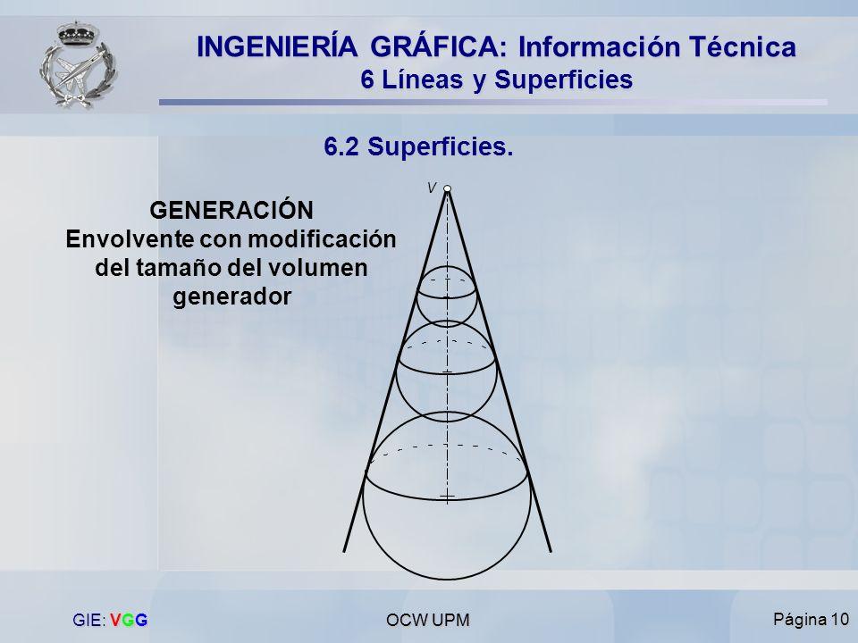 V GENERACIÓN Envolvente con modificación del tamaño del volumen generador. GIE: VGG. OCW UPM. OCW UPM.