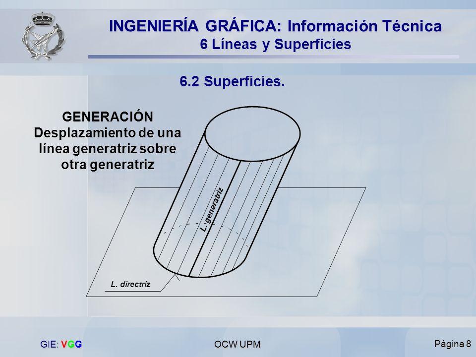 GENERACIÓN Desplazamiento de una línea generatriz sobre otra generatriz