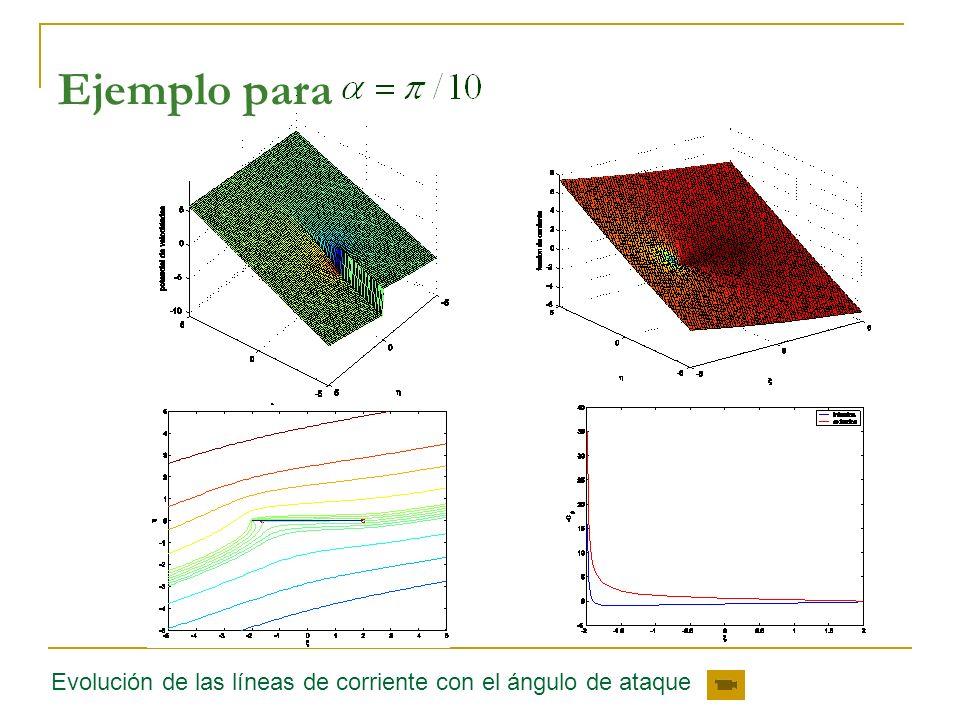 Evolución de las líneas de corriente con el ángulo de ataque