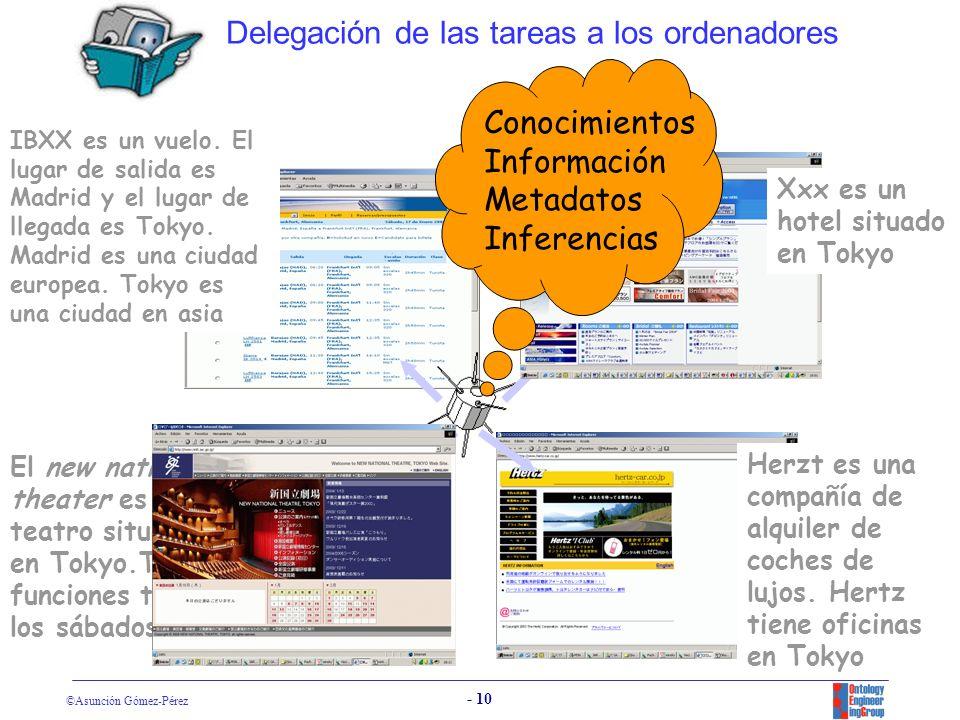 Delegación de las tareas a los ordenadores