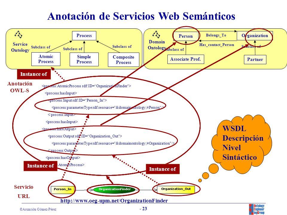 Anotación de Servicios Web Semánticos