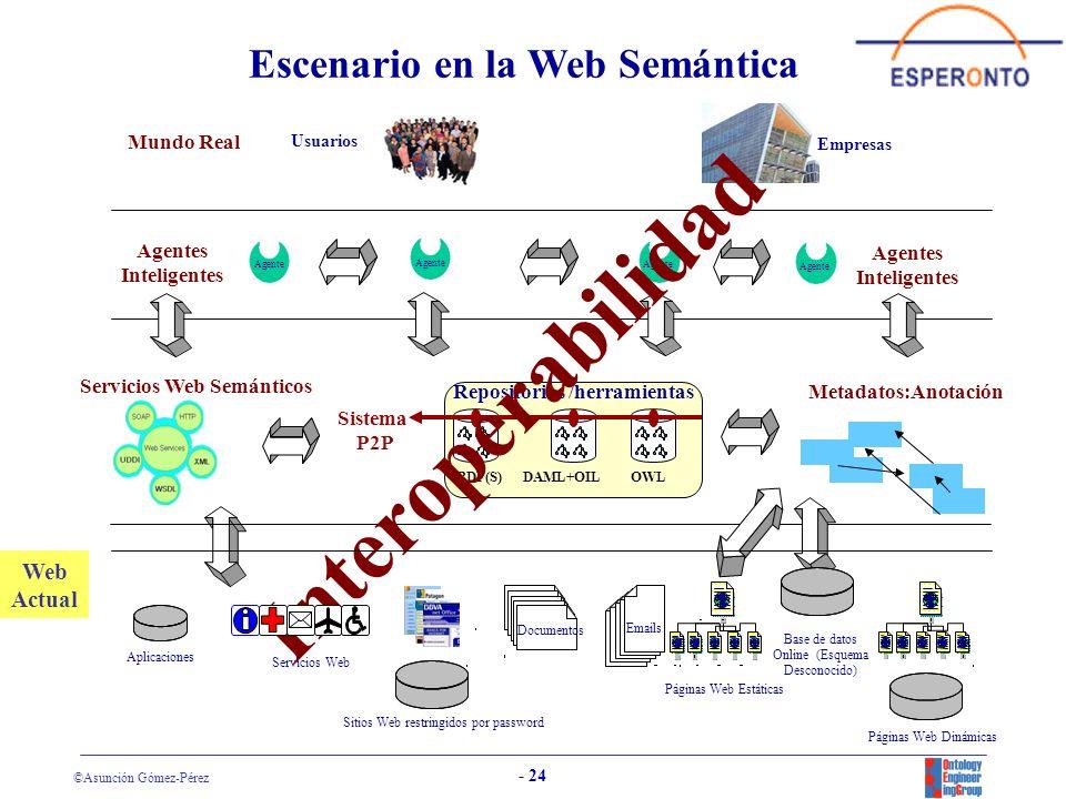 Escenario en la Web Semántica