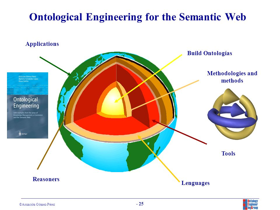 Ontological Engineering for the Semantic Web