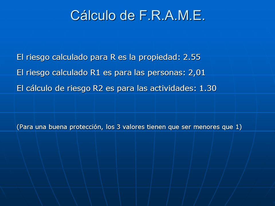 Cálculo de F.R.A.M.E. El riesgo calculado para R es la propiedad: 2.55