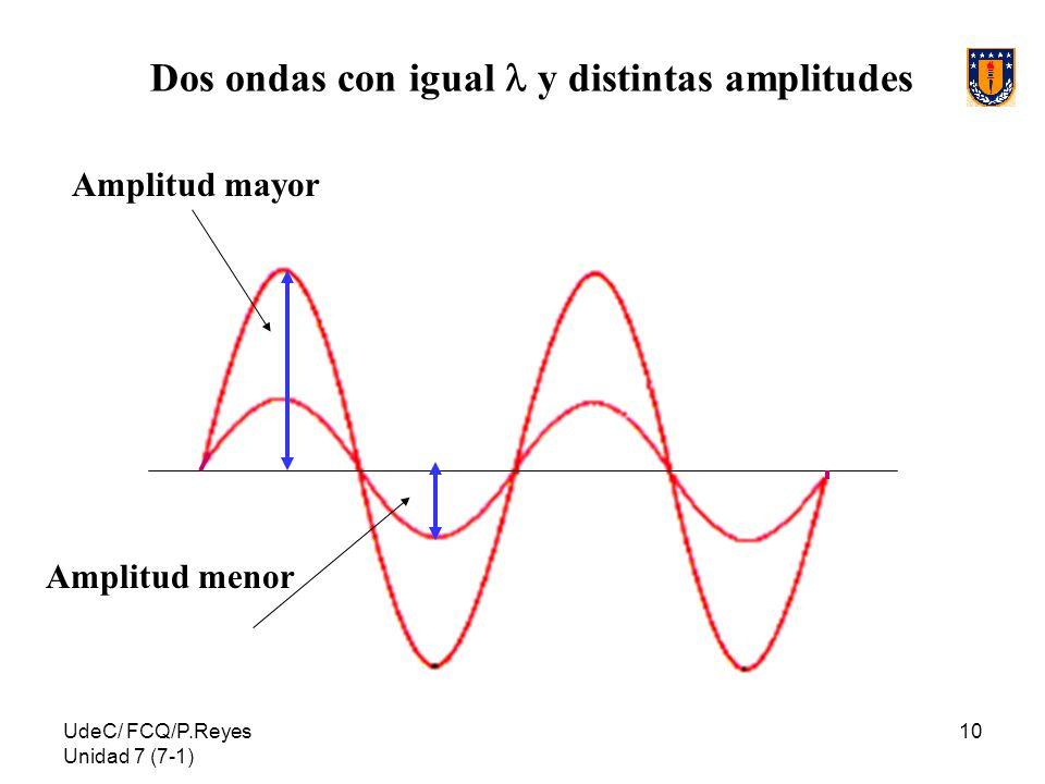 Dos ondas con igual l y distintas amplitudes