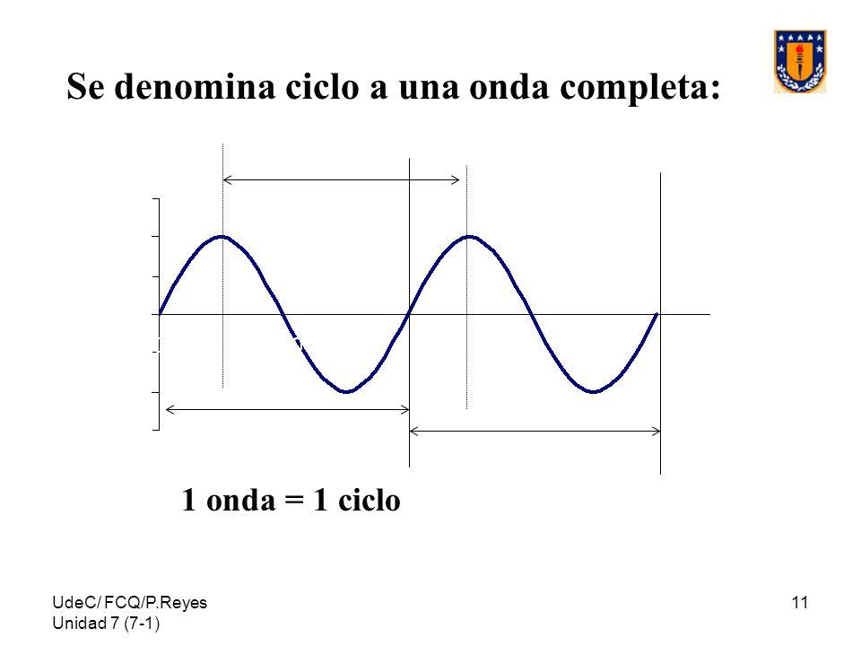 Se denomina ciclo a una onda completa: