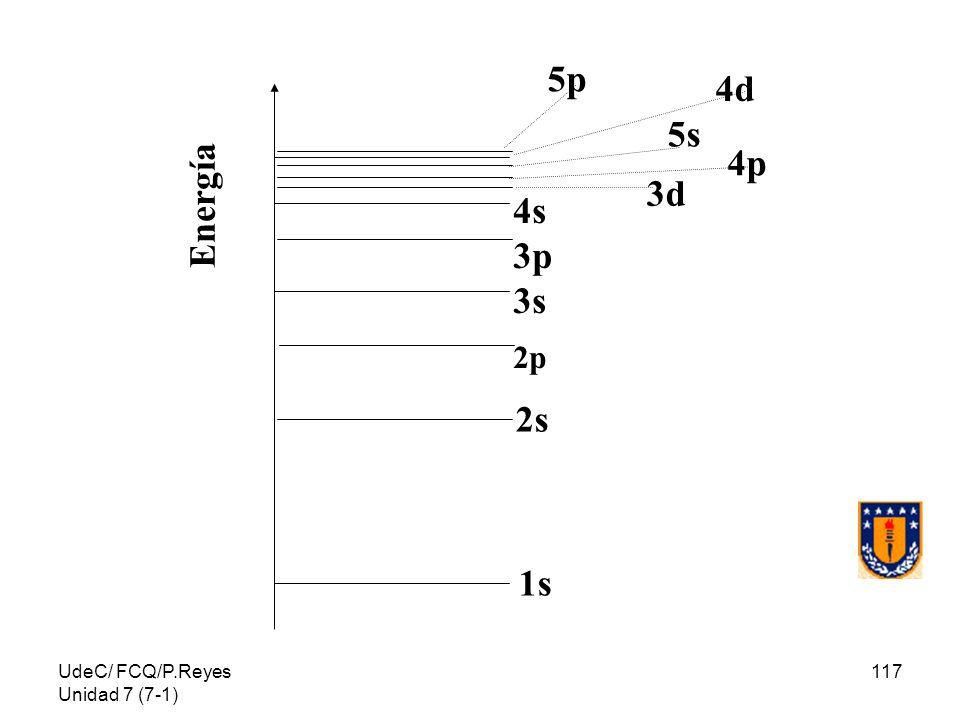 1s 2s 4s 3p 3s 2p 3d 4p 5s 4d 5p Energía UdeC/ FCQ/P.Reyes Unidad 7 (7-1)